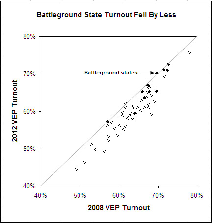 2012_battleground_turnout